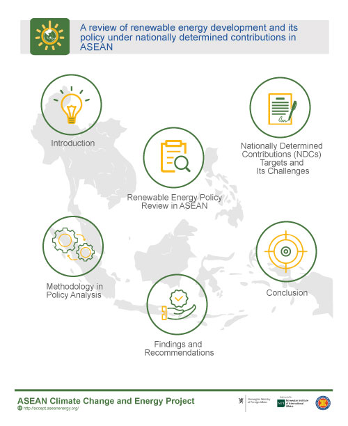 A Review of Renewable Energy Development and Its Policy under Nationally Determined Contributions in ASEAN