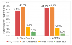 Homegrown or ASEAN, the impact of COVID-19 on energy and climate is equally egregious