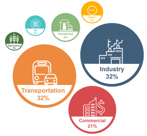 Industry and transportation are the two most energy-intensive sectors, and the most impacted