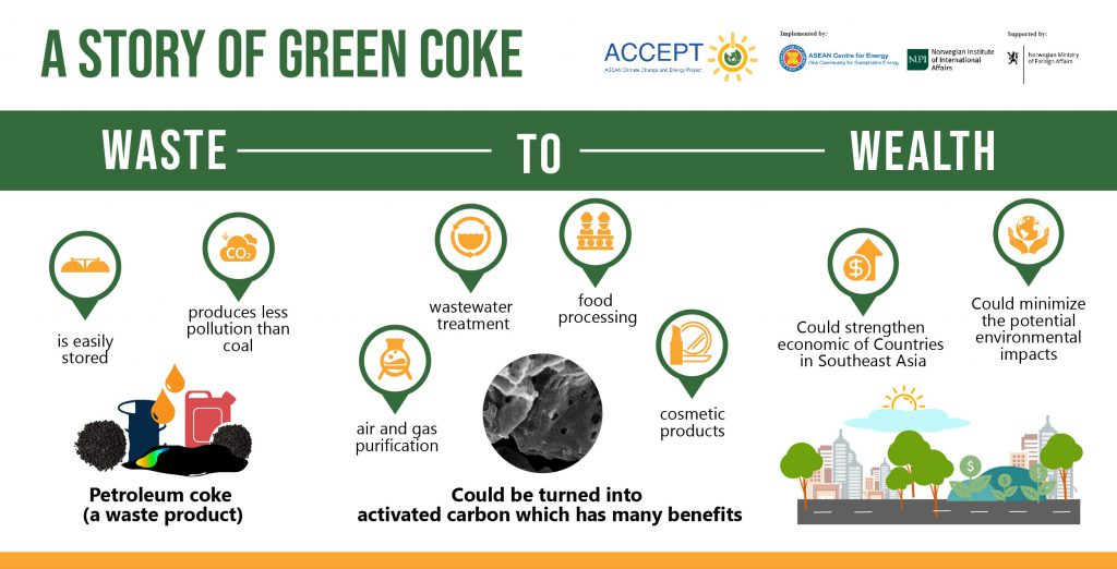 Story of Green Coke