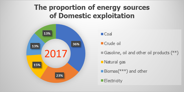 The proportion of energy sources of Domestic exploitation in 2017