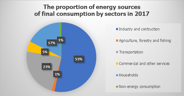 The proportion of energy sources of final consumption by sectors in 2017