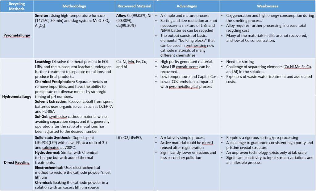 Brief Comparison LIB's metallurgical process
