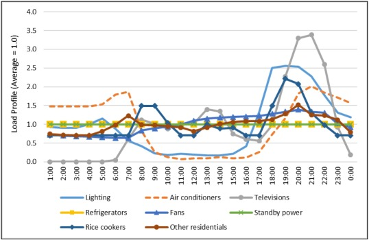 Potential impacts of EV on developing countries' electricity systems and how to mitigate them
